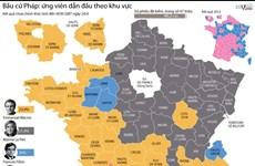 [Infographics] Bầu cử Pháp: Tỷ lệ ứng viên dẫn đầu theo khu vực