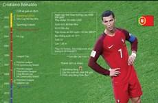 """[Infographics] Bộ sưu tập danh hiệu """"khủng"""" của Cristiano Ronaldo"""