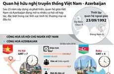[Infographics] Quan hệ hữu nghị truyền thống Việt Nam-Azerbaijan