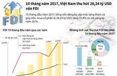 [Infographics] Việt Nam thu hút gần 29 tỷ USD vốn FDI trong 10 tháng