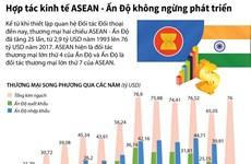 [Infographics] Hợp tác kinh tế ASEAN-Ấn Độ không ngừng phát triển