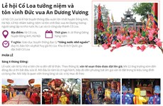 [Infographics] Lễ hội Cổ Loa tưởng niệm Đức vua An Dương Vương