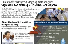 [Infographics] Vỡ đường ống nước sông Đà: Đề nghị mức án với 9 bị cáo
