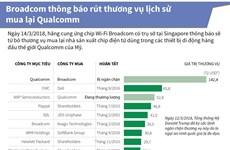 [Infographics] Broadcom rút khỏi thương vụ mua lại Qualcomm