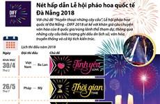 [Infographics] Nét hấp dẫn Lễ hội pháo hoa quốc tế Đà Nẵng 2018