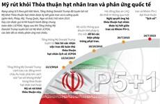 [Infographics] Mỹ rút khỏi JCPOA và phản ứng của quốc tế