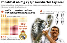 [Infographics] Ronaldo và những kỷ lục sau khi chia tay Real Madrid