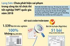 [Infographics] Lạng Sơn: Chưa phát hiện sai phạm trong tổ chức thi
