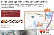 [Infographics] Cháy 6 ngôi nhà ngay gần Bệnh viện Nhi Trung ương