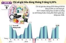 [Infographics] Chỉ số giá tiêu dùng CPI tháng 9 tăng 0,59%