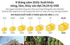 9 tháng năm 2018, xuất khẩu nông, lâm, thủy sản đạt 29,54 tỷ USD