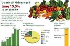 [Infographics] Giá trị xuất khẩu rau quả tăng 15,5% so với cùng kỳ