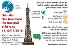 [Infographics] Diễn đàn Hòa bình Paris lần thứ nhất tại Pháp
