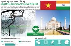 Quan hệ Việt Nam-Ấn Độ phát triển sâu rộng, tin cậy và hiệu quả
