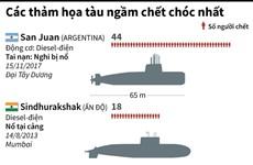 [Infographics] Các thảm họa tàu ngầm chết chóc nhất từng xảy ra