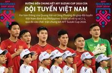 Đường đến chung kết AFF Suzuki Cup 2018 của đội tuyển Việt Nam