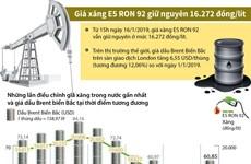 [Infographics] Giá xăng E5 RON 92 giữ nguyên 16.272 đồng mỗi lít