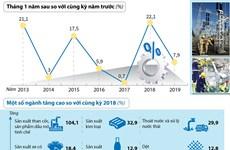 [Infographics] Chỉ số sản xuất công nghiệp tháng 1 tăng 7,9%