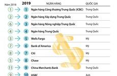 4 ngân hàng Việt Nam lọt tốp 500 thương hiệu ngân hàng có giá trị nhất
