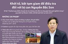 [Infographics] Khởi tố, bắt tạm giam đối với bị can Nguyễn Bắc Son