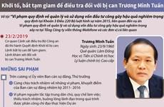 [Infographics] Khởi tố, bắt tạm giam đối với bị can Trương Minh Tuấn