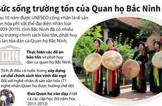 [Infographics] Sức sống trường tồn của Quan họ Bắc Ninh