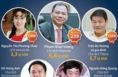 [Infographics] Việt Nam có 5 tỷ phú lọt vào danh sách của Forbes