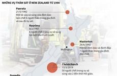 [Infographics] Những vụ thảm sát kinh hoàng ở New Zealand