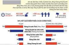 [Infographics] Ông Prayuth Chan-ocha có khả năng sẽ tiếp tục nắm quyền