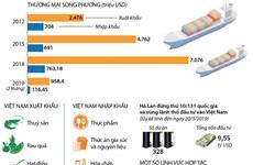 Việt Nam-Hà Lan: Điển hình của mối quan hệ năng động và hiệu quả