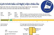 [Infographics] Lịch trình bầu cử Nghị viện châu Âu