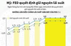 [Infographics] Fed quyết định giữ nguyên lãi suất cơ bản