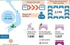 [Infographics] Đã hoàn thành 1.037 cầu dân sinh xóa cầu tạm