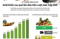 6 tháng đầu năm, xuất khẩu rau quả lần đầu tiên vượt mốc 2 tỷ USD