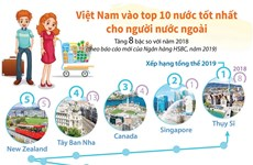 Việt Nam vào tốp 10 nước tốt nhất cho người nước ngoài