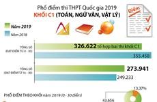 [Infographics] Phổ điểm thi Trung học phổ thông Quốc gia 2019 khối C1