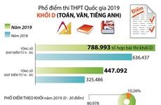 [Infographics] Phổ điểm thi Trung học phổ thông Quốc gia 2019 khối D
