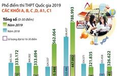 [Infographics] Phổ điểm một số khối thi truyền thống năm 2019