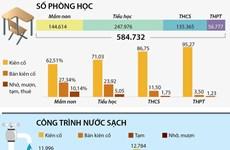[Infographics] Toàn cảnh cơ sở vật chất giáo dục công lập trên cả nước