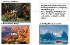 Thám hiểm Sơn Đoòng lọt tốp 9 cuộc phiêu lưu vĩ đại thế giới