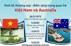 Kinh tế, thương mại - Điểm sáng trong quan hệ Việt Nam và Australia