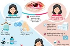 [Infographics] Các biện pháp phòng chống bệnh đau mắt đỏ