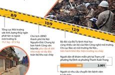 [Infographics] Nỗ lực xử lý sự cố môi trường nhà máy Rạng Đông