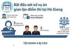 [Infographics] Hôm nay, 18/9, xét xử vụ gian lận điểm thi tại Hà Giang