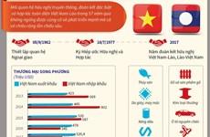 Quan hệ hữu nghị đặc biệt, hợp tác toàn diện giữa hai nước Việt-Lào