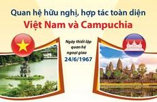 [Infographics] Quan hệ hữu nghị, hợp tác toàn diện Việt Nam-Campuchia