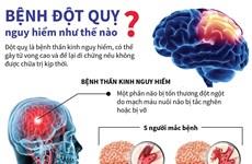 [Infographics] Bệnh đột quỵ nguy hiểm như thế nào?