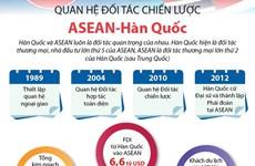 [Infographics] Quan hệ Đối tác chiến lược ASEAN-Hàn Quốc