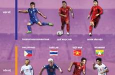 [Infographics] Điểm mặt đội hình hay nhất Đông Nam Á 2019