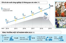 [Infographics] Chỉ số sản xuất công nghiệp năm 2019 tăng 8,86%